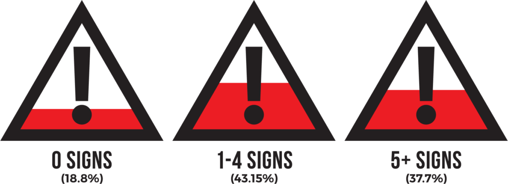 Number of Signs